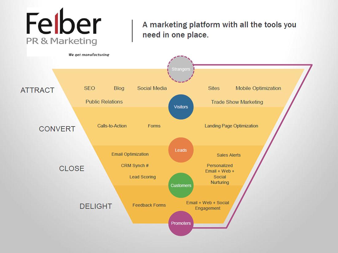 inbound-marketing-manufacturers