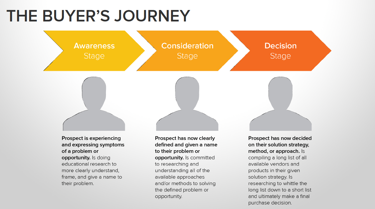 buyers-journey-bi-annual-audit