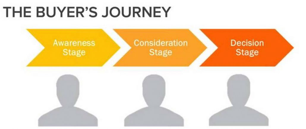 manufacturing-salespeople-buyers-journey